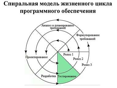 Опыт успешной информатизации бизнес деятельности мебельного  Спиральная модель разработки ПО